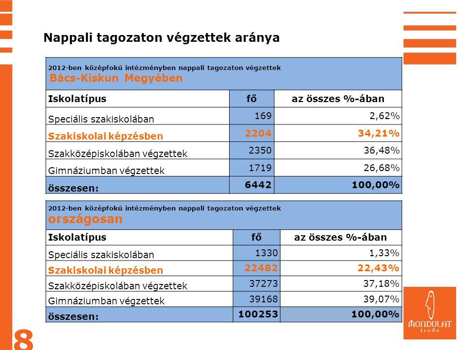 8 Nappali tagozaton végzettek aránya országosan Iskolatípus fő