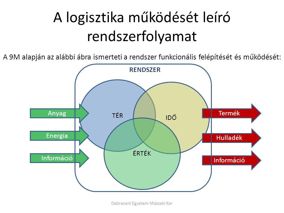 A logisztika működését leíró rendszerfolyamat