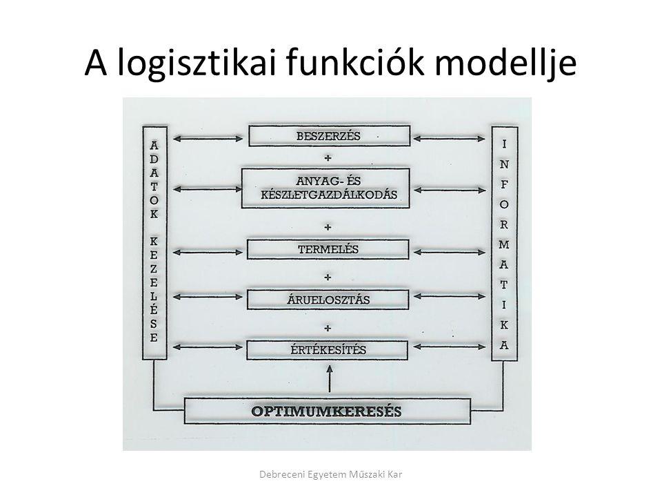 A logisztikai funkciók modellje