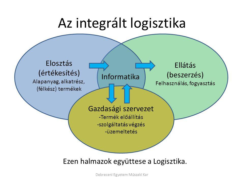 Az integrált logisztika
