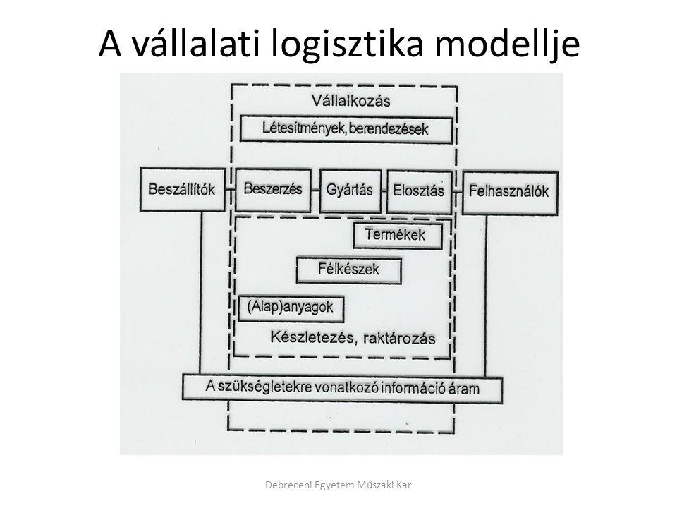 A vállalati logisztika modellje