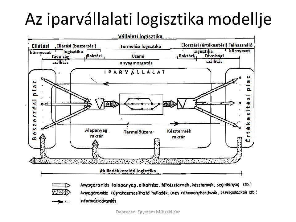 Az iparvállalati logisztika modellje