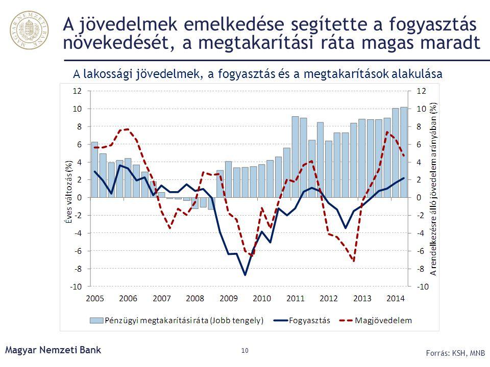 A lakossági jövedelmek, a fogyasztás és a megtakarítások alakulása