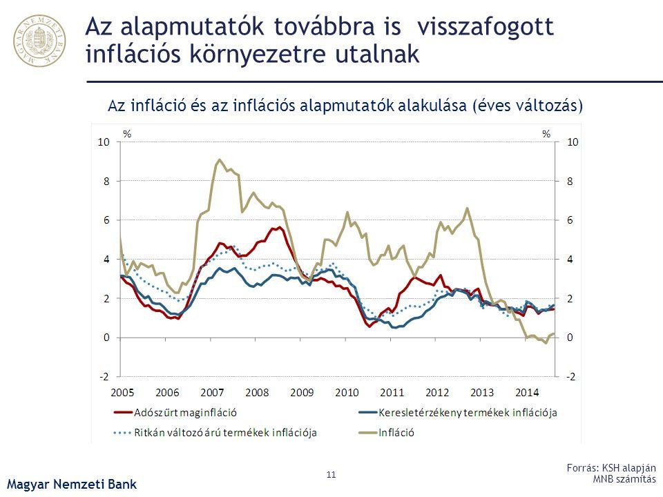 Az alapmutatók továbbra is visszafogott inflációs környezetre utalnak