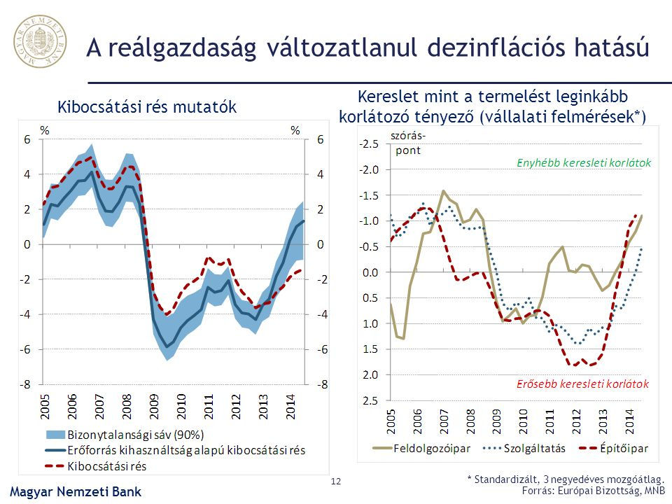 A reálgazdaság változatlanul dezinflációs hatású