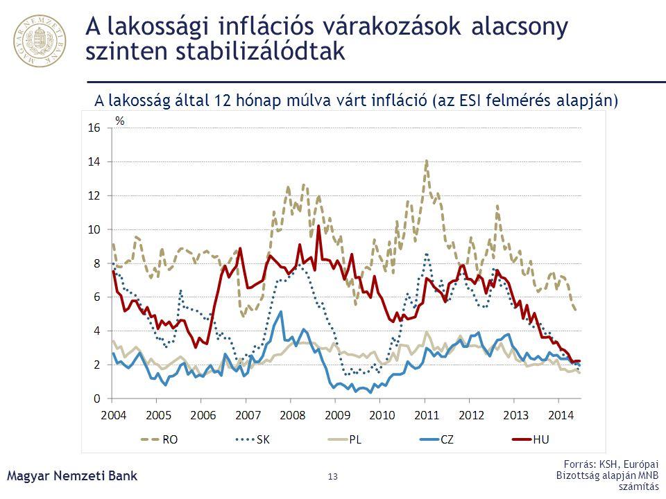 A lakossági inflációs várakozások alacsony szinten stabilizálódtak
