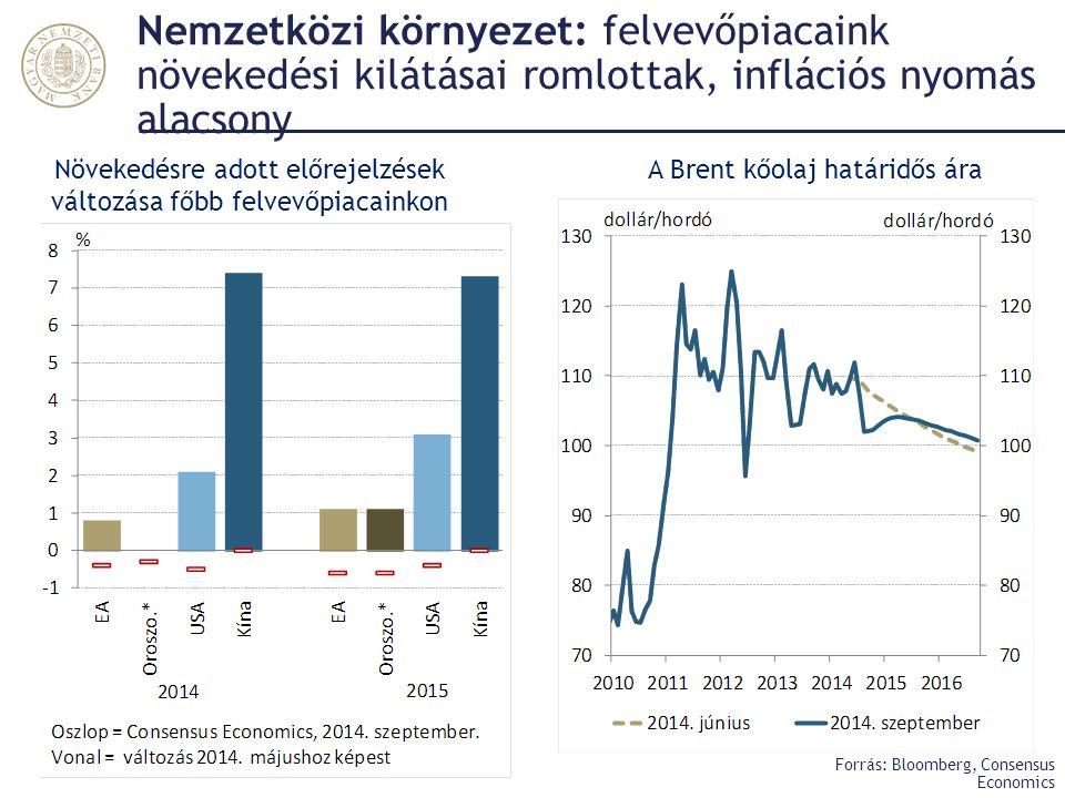 Nemzetközi környezet: felvevőpiacaink növekedési kilátásai romlottak, inflációs nyomás alacsony