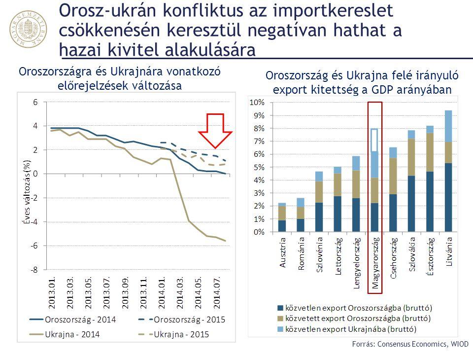 Orosz-ukrán konfliktus az importkereslet csökkenésén keresztül negatívan hathat a hazai kivitel alakulására