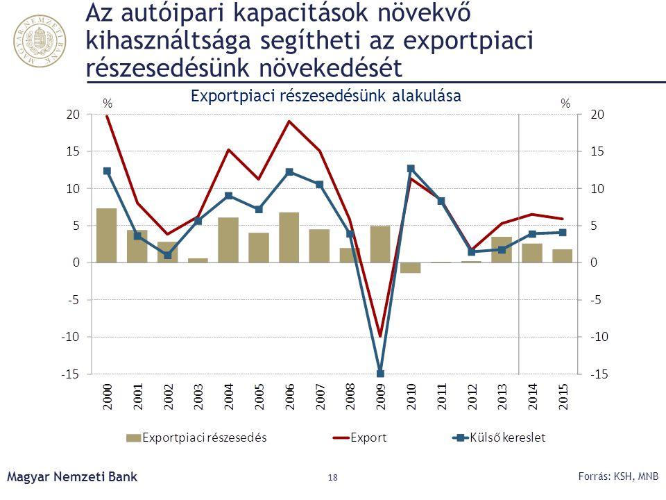 Exportpiaci részesedésünk alakulása