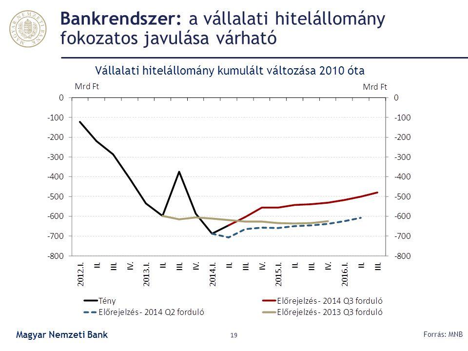 Bankrendszer: a vállalati hitelállomány fokozatos javulása várható