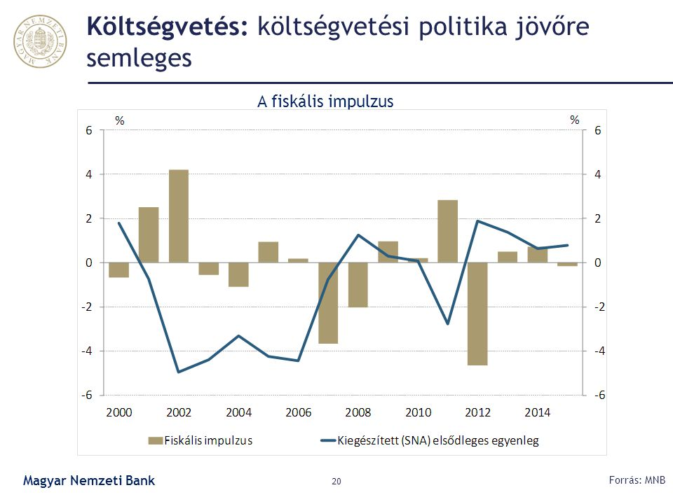 Költségvetés: költségvetési politika jövőre semleges
