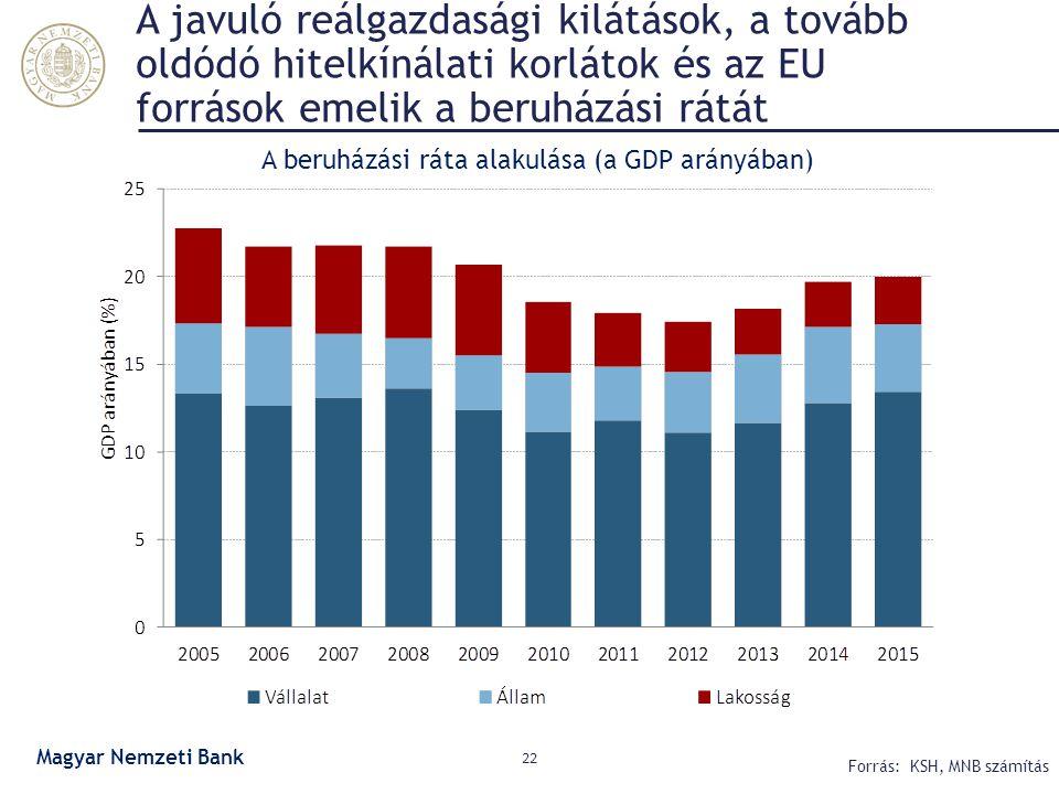A beruházási ráta alakulása (a GDP arányában)