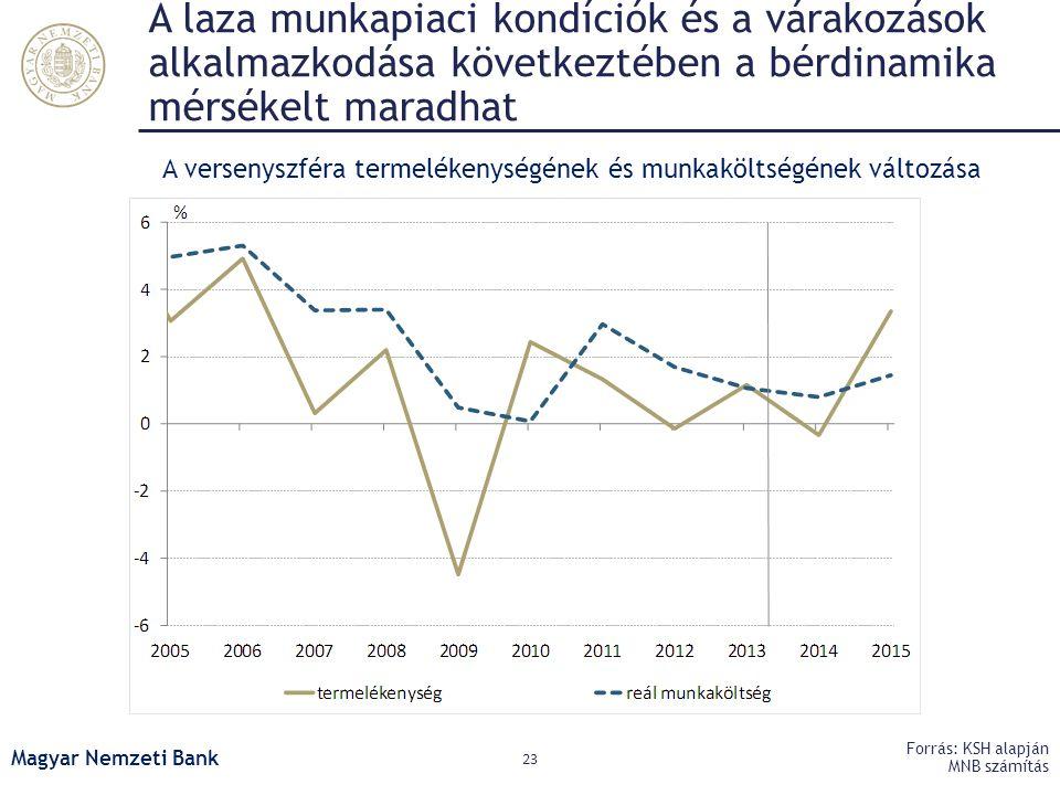 A versenyszféra termelékenységének és munkaköltségének változása