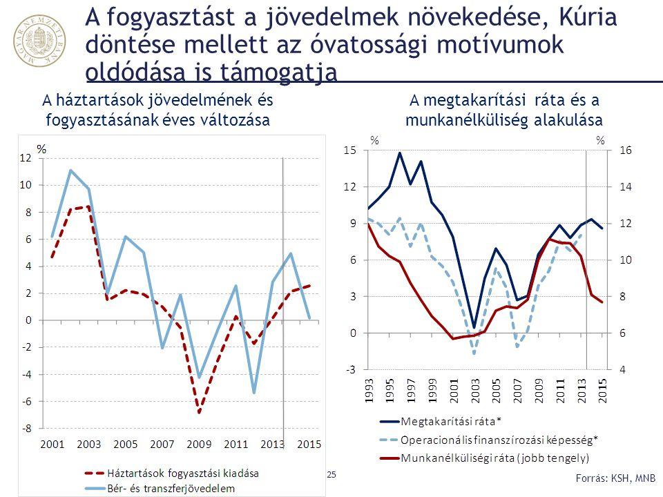 A fogyasztást a jövedelmek növekedése, Kúria döntése mellett az óvatossági motívumok oldódása is támogatja