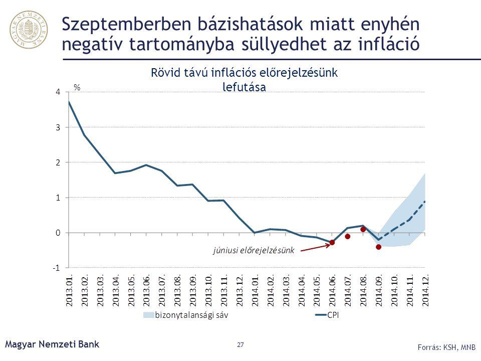 Rövid távú inflációs előrejelzésünk lefutása