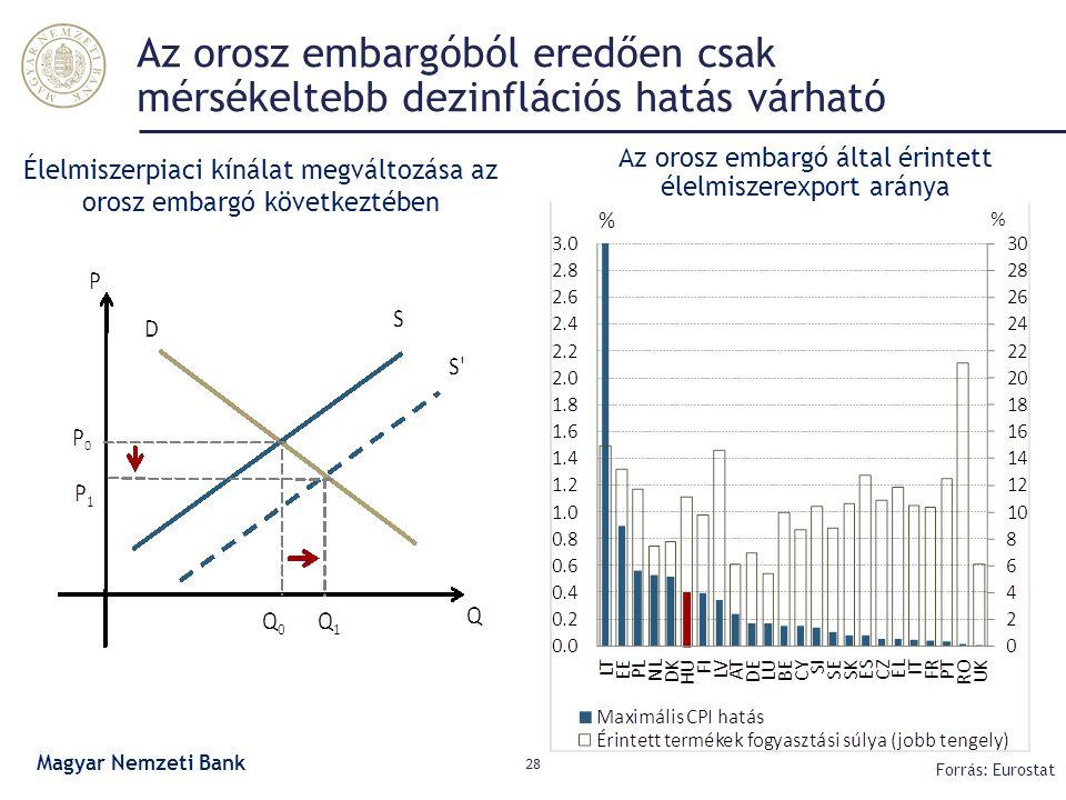 Az orosz embargóból eredően csak mérsékeltebb dezinflációs hatás várható