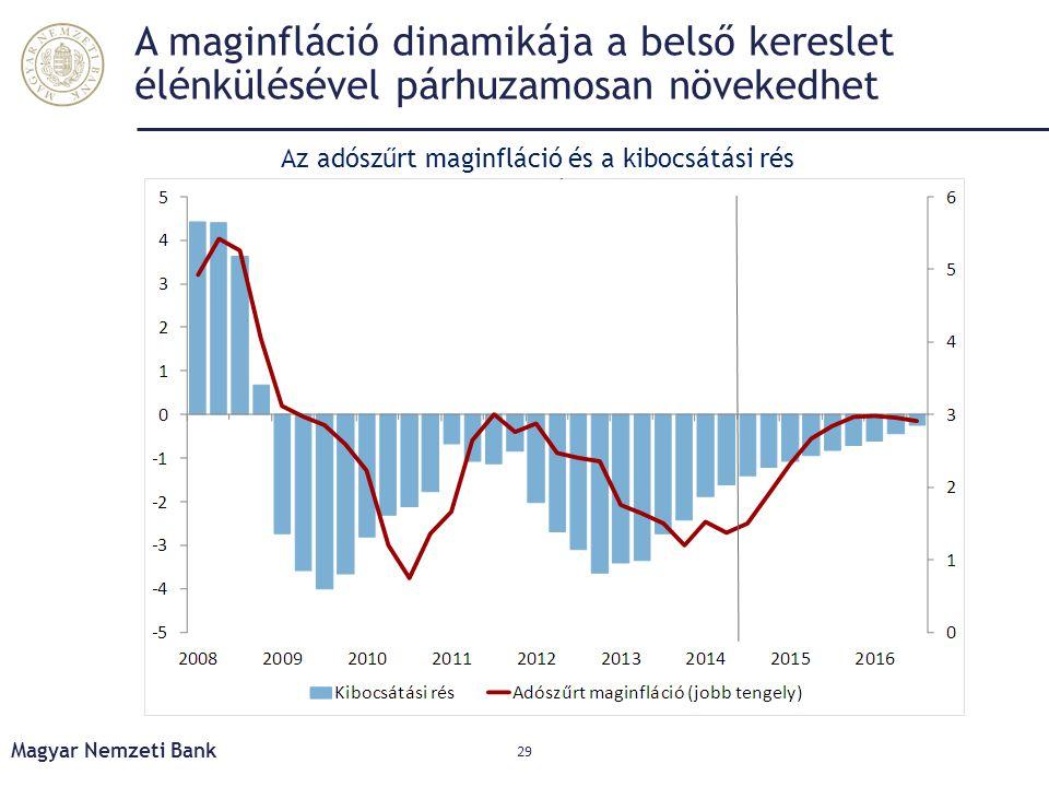 Az adószűrt maginfláció és a kibocsátási rés alakulása