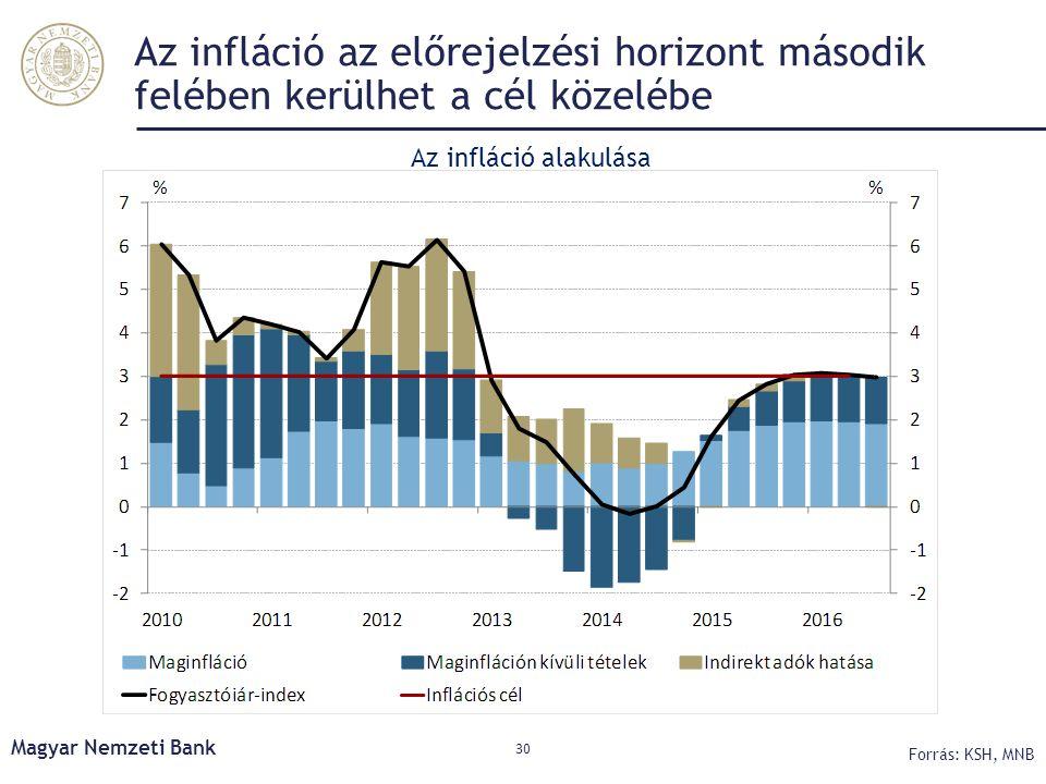 Az infláció az előrejelzési horizont második felében kerülhet a cél közelébe