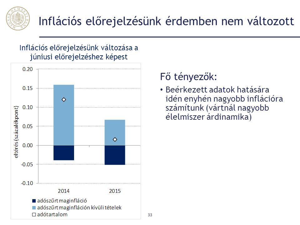 Inflációs előrejelzésünk érdemben nem változott