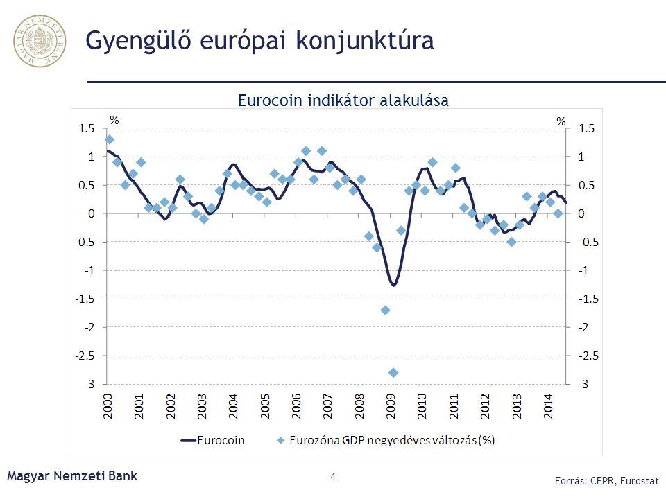 Gyengülő európai konjunktúra