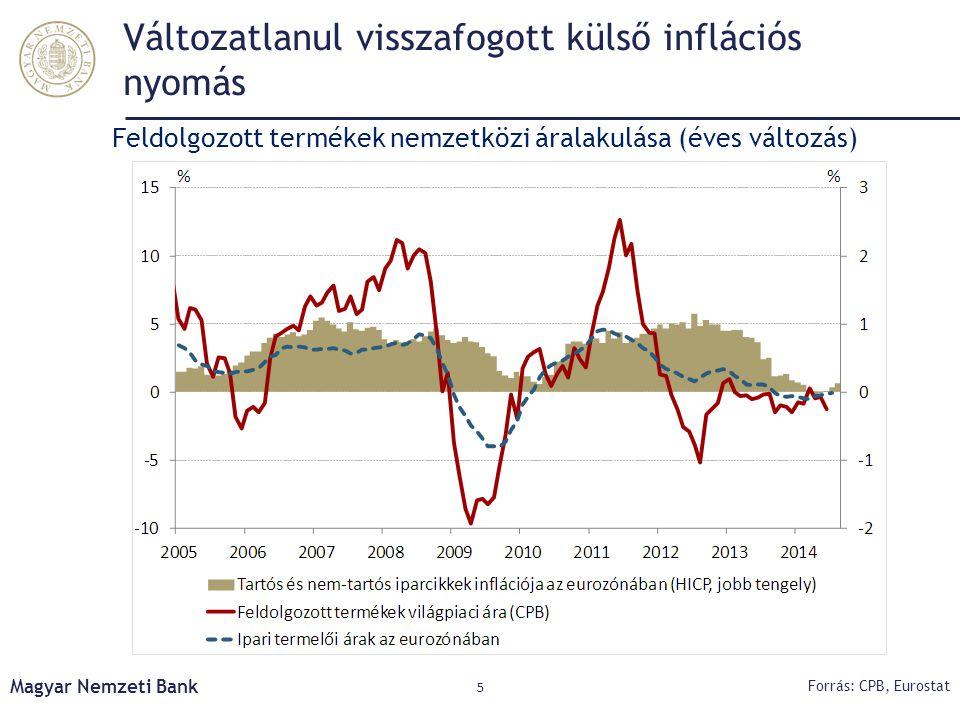 Változatlanul visszafogott külső inflációs nyomás