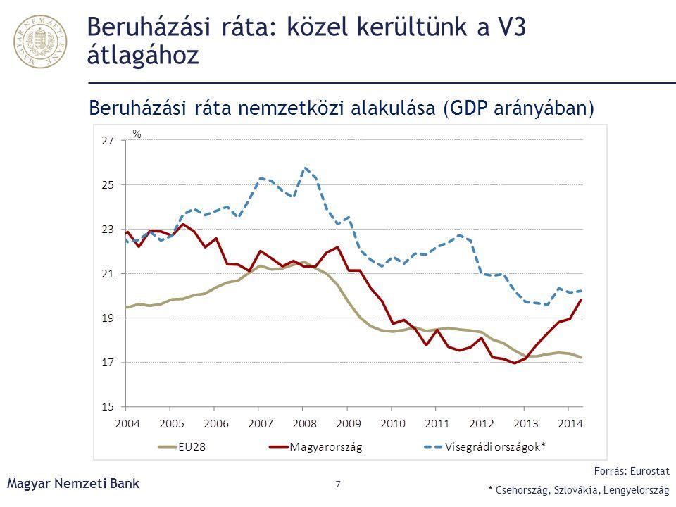 Beruházási ráta: közel kerültünk a V3 átlagához