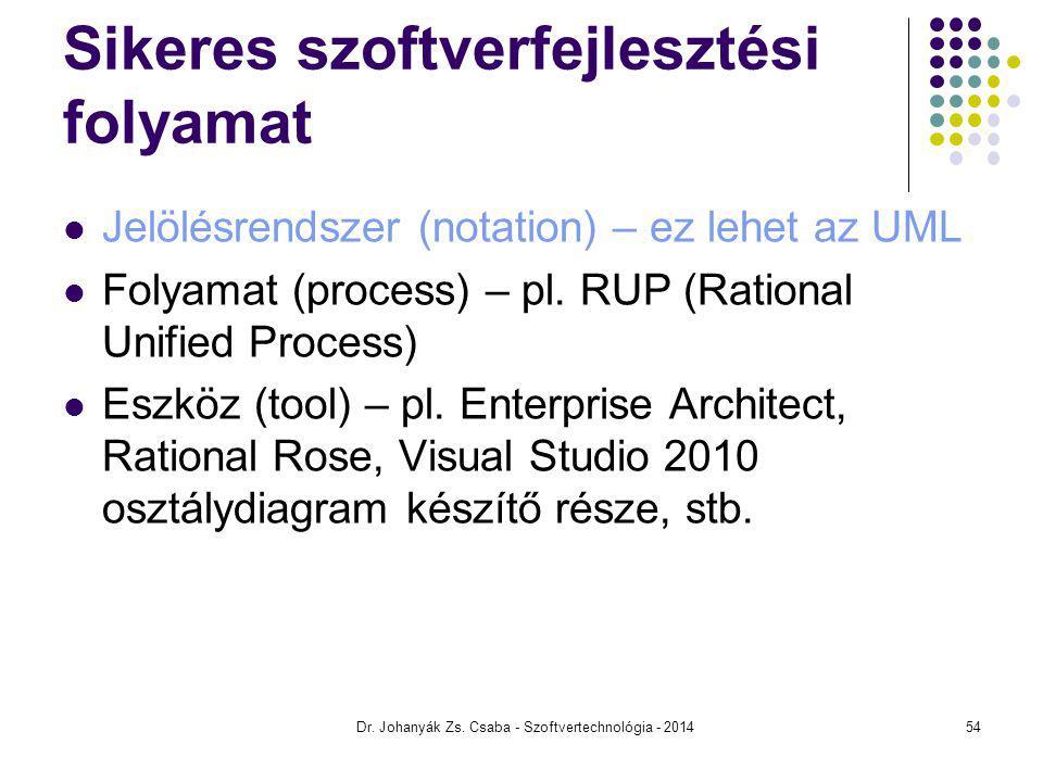 Sikeres szoftverfejlesztési folyamat