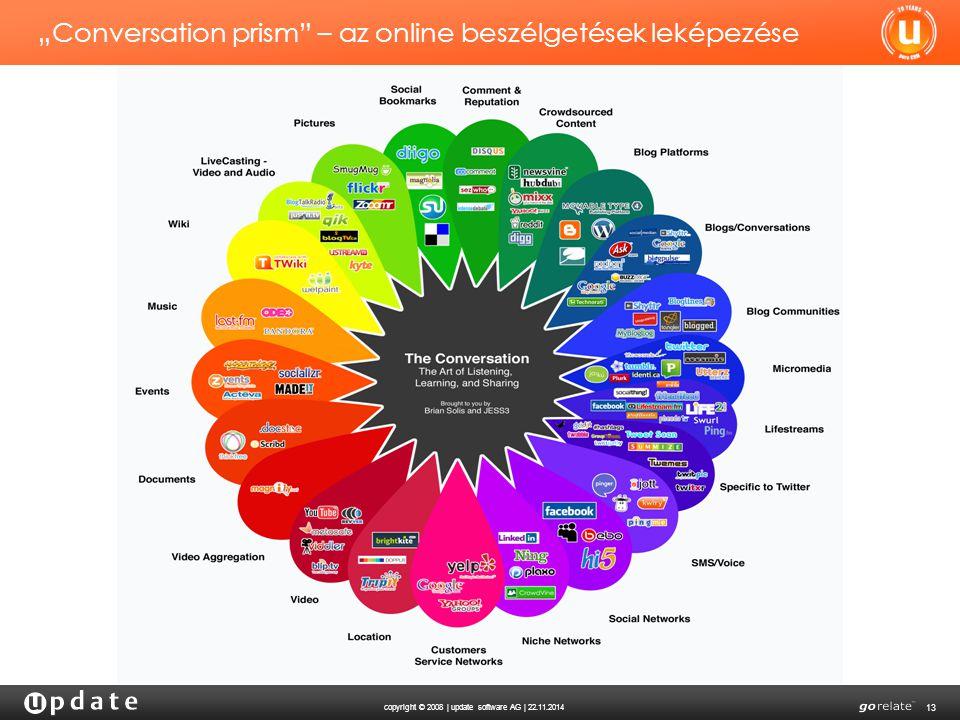 """""""Conversation prism – az online beszélgetések leképezése"""