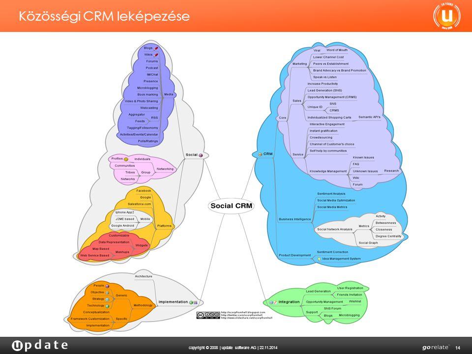 Közösségi CRM leképezése