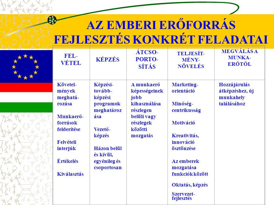 FEJLESZTÉS KONKRÉT FELADATAI
