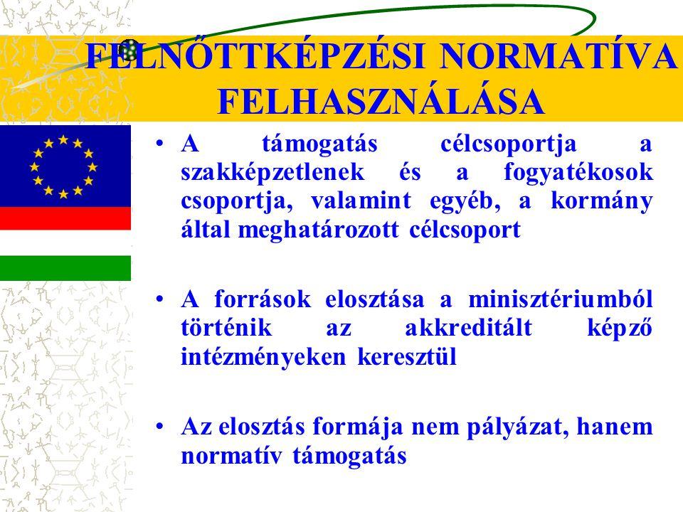 FELNŐTTKÉPZÉSI NORMATÍVA FELHASZNÁLÁSA