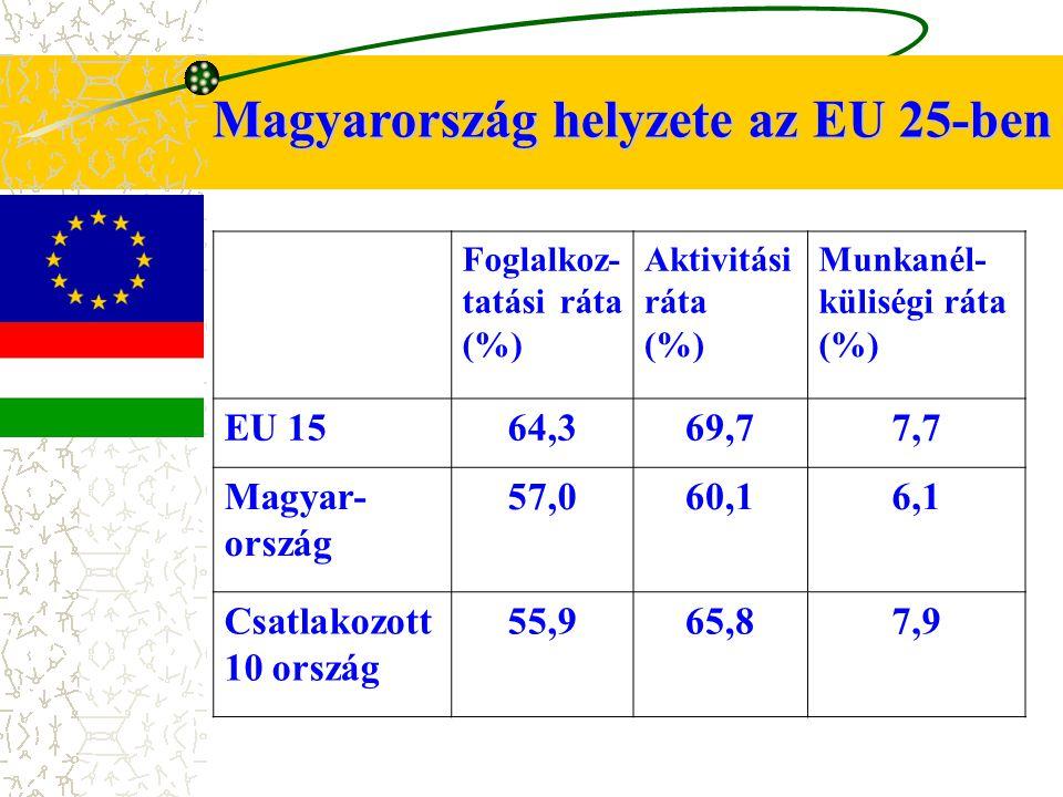 Magyarország helyzete az EU 25-ben