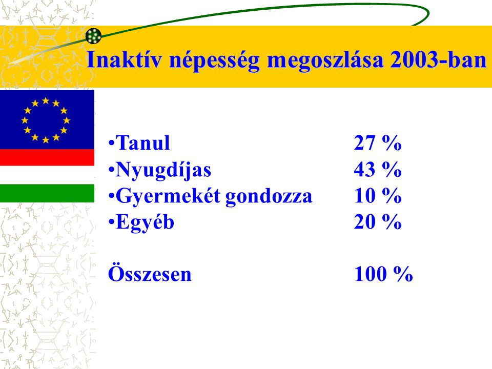 Inaktív népesség megoszlása 2003-ban