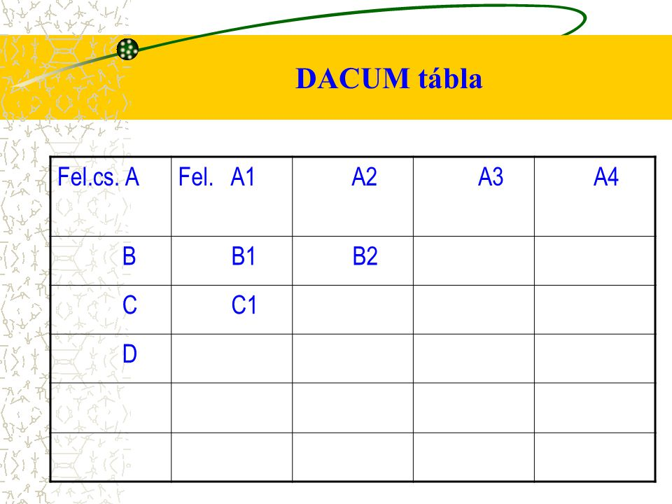 DACUM tábla Fel.cs. A Fel. A1 A2 A3 A4 B B1 B2 C C1 D