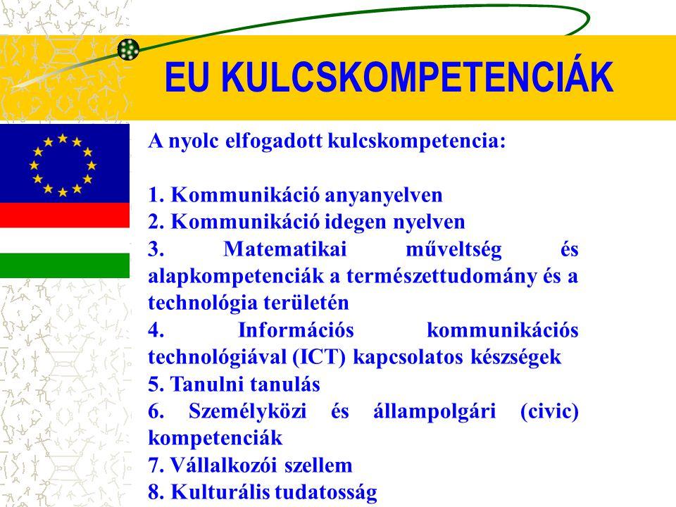 EU KULCSKOMPETENCIÁK A nyolc elfogadott kulcskompetencia: