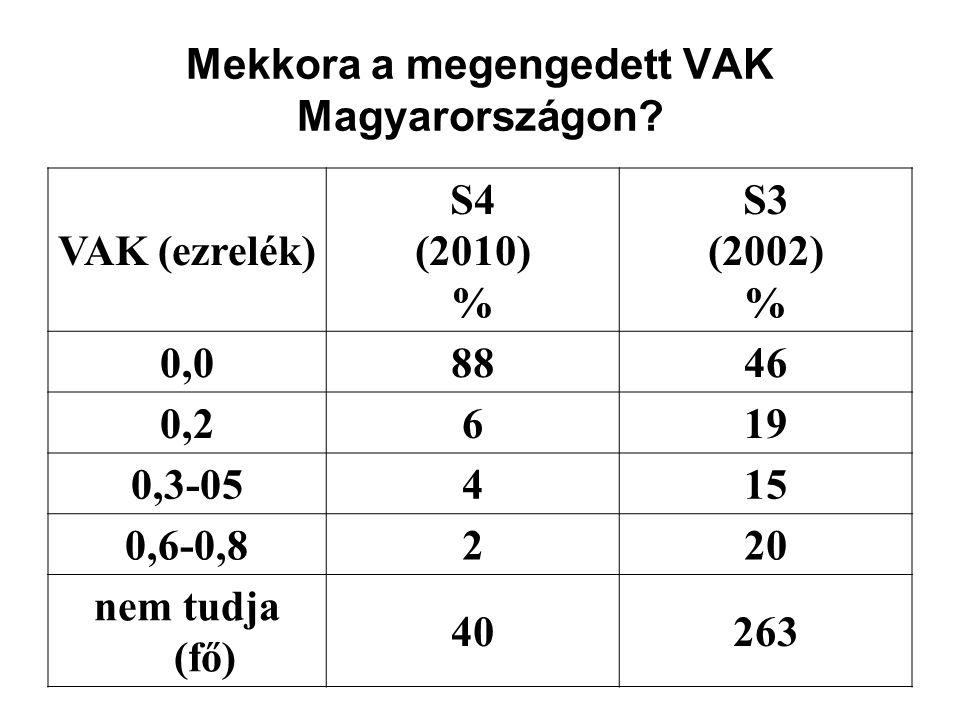 Mekkora a megengedett VAK Magyarországon