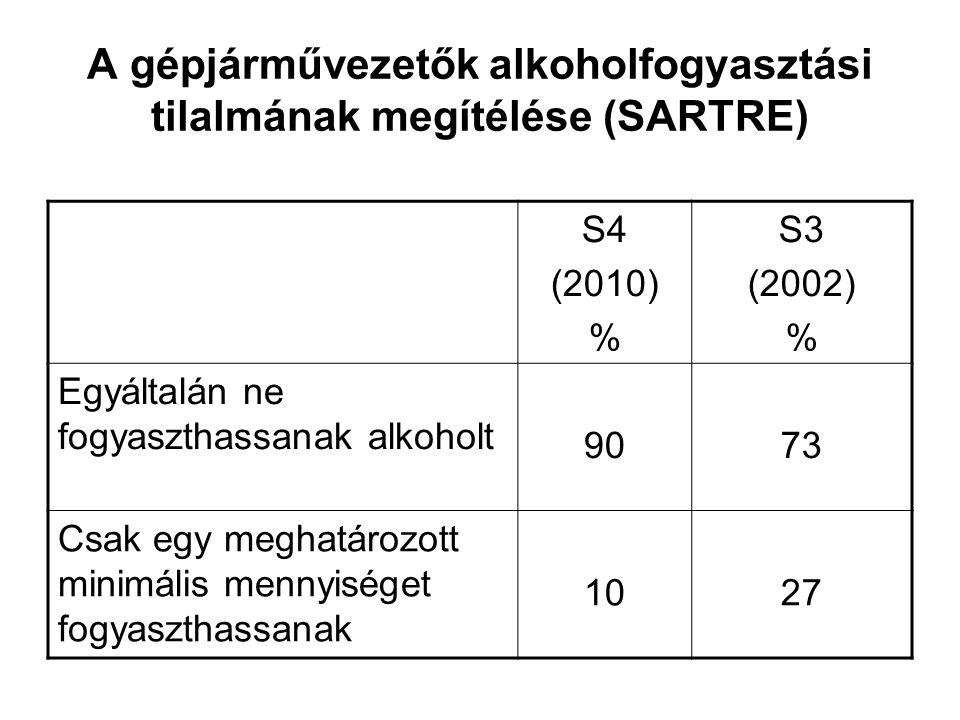A gépjárművezetők alkoholfogyasztási tilalmának megítélése (SARTRE)