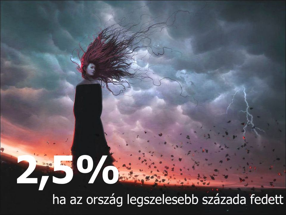 2,5% ha az ország legszelesebb százada fedett 15