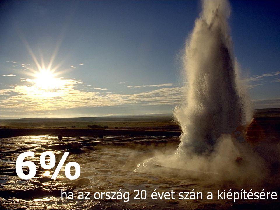 6% ha az ország 20 évet szán a kiépítésére 17