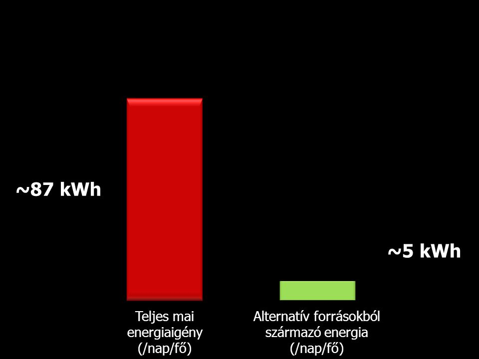 ~87 kWh ~5 kWh Teljes mai energiaigény (/nap/fő)