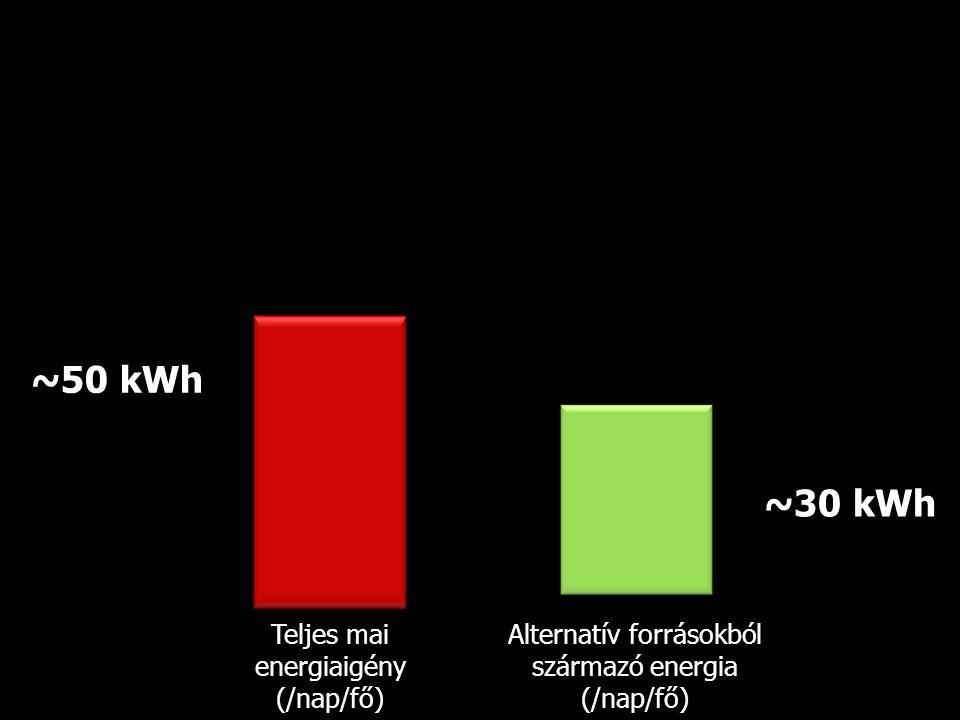 ~50 kWh ~30 kWh Teljes mai energiaigény (/nap/fő)