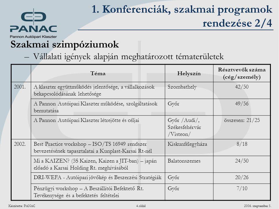 1. Konferenciák, szakmai programok rendezése 2/4
