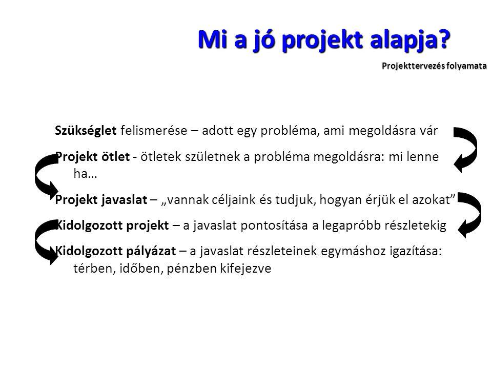 Mi a jó projekt alapja Projekttervezés folyamata.