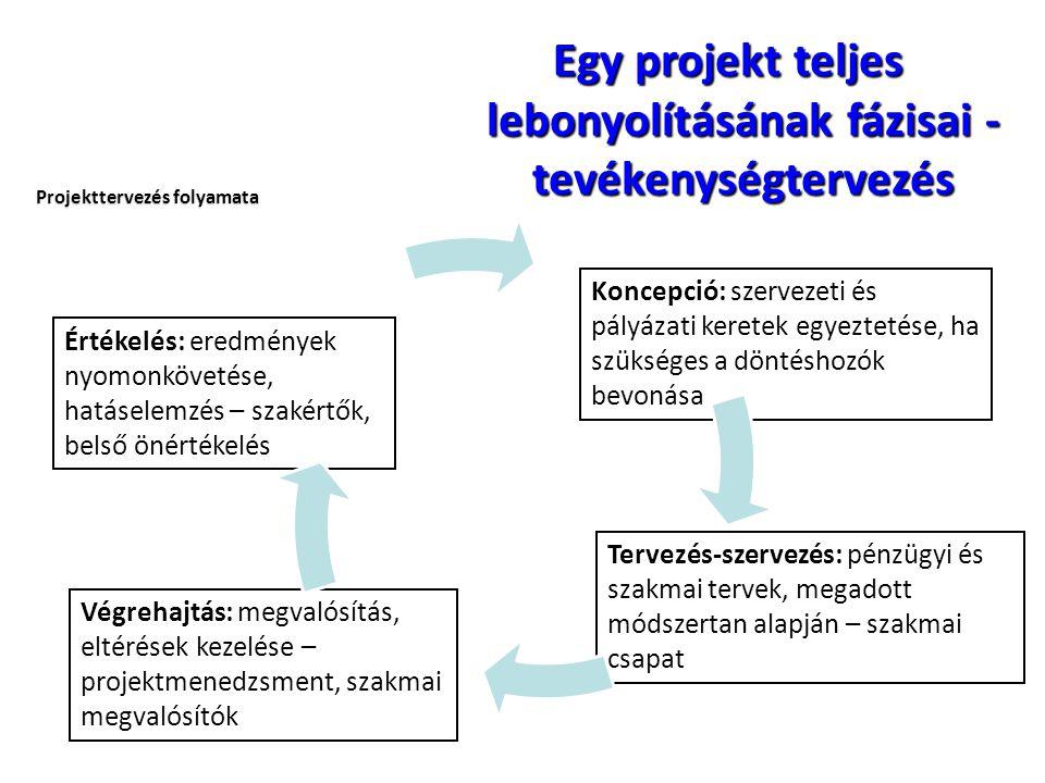 Egy projekt teljes lebonyolításának fázisai - tevékenységtervezés