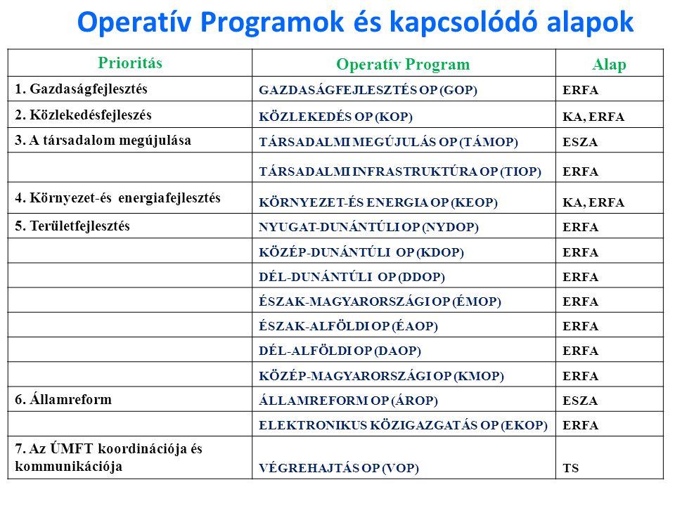 Operatív Programok és kapcsolódó alapok