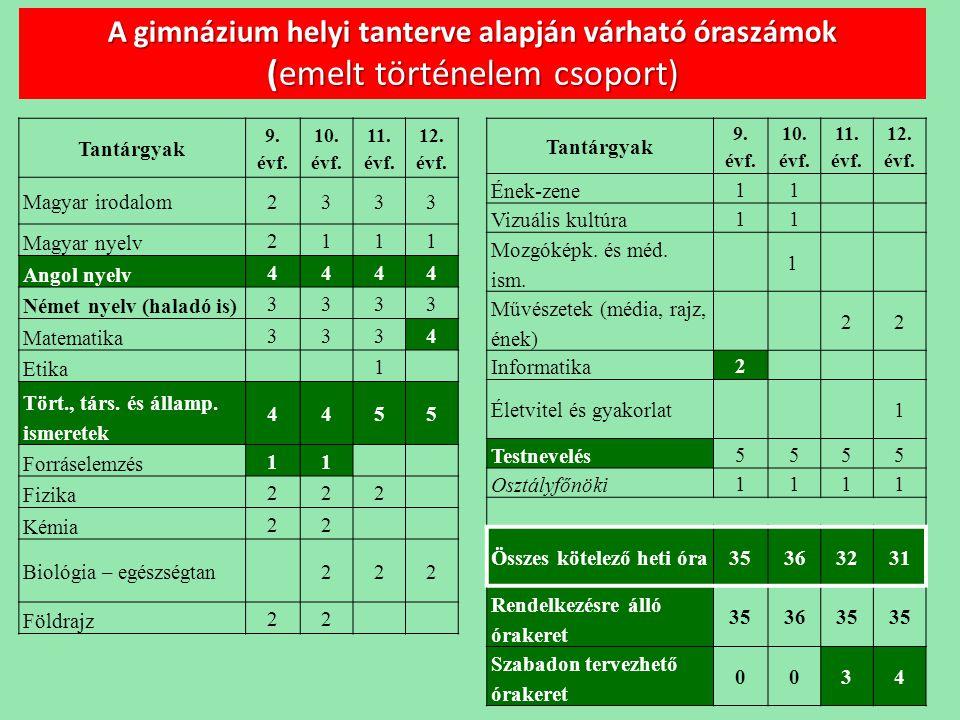 A gimnázium helyi tanterve alapján várható óraszámok (emelt történelem csoport)