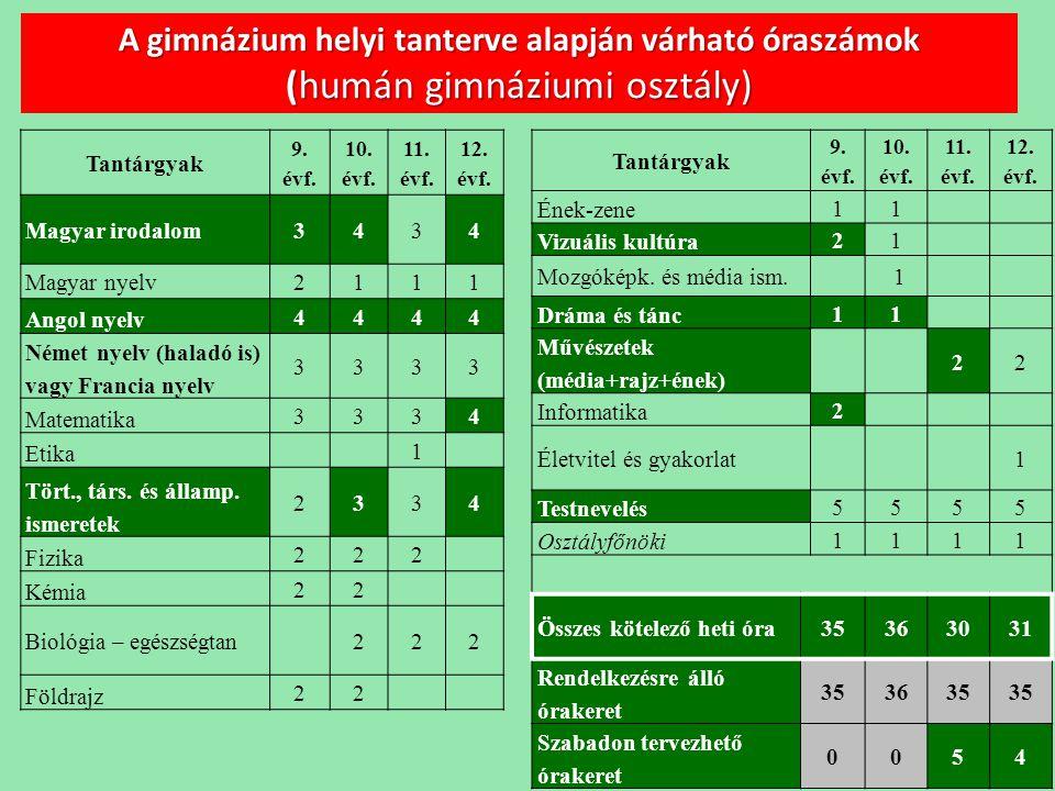 A gimnázium helyi tanterve alapján várható óraszámok (humán gimnáziumi osztály)