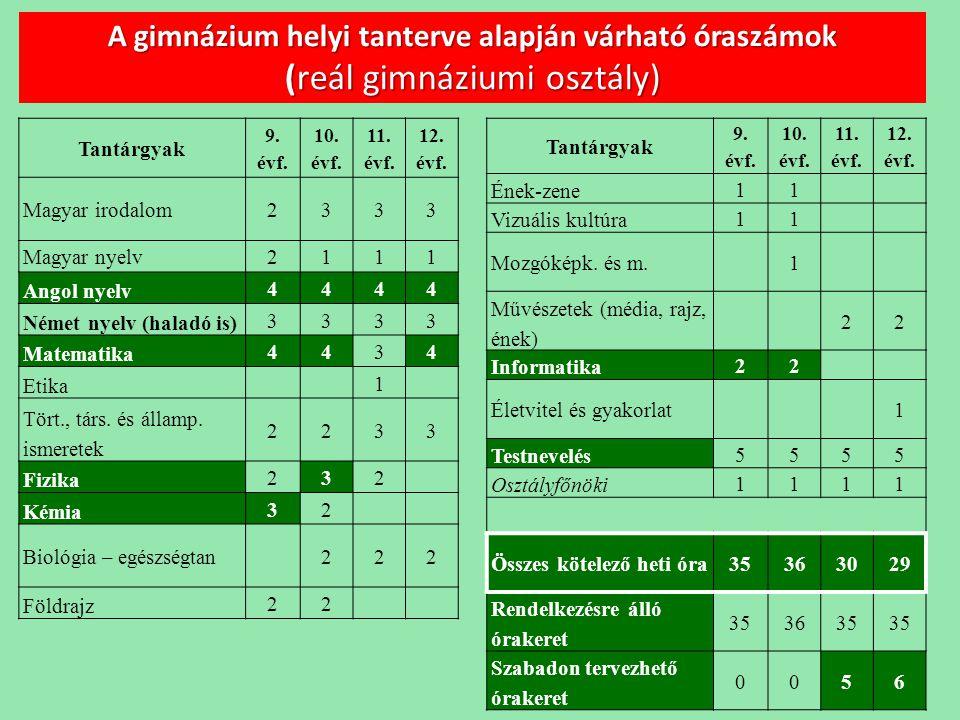 A gimnázium helyi tanterve alapján várható óraszámok (reál gimnáziumi osztály)