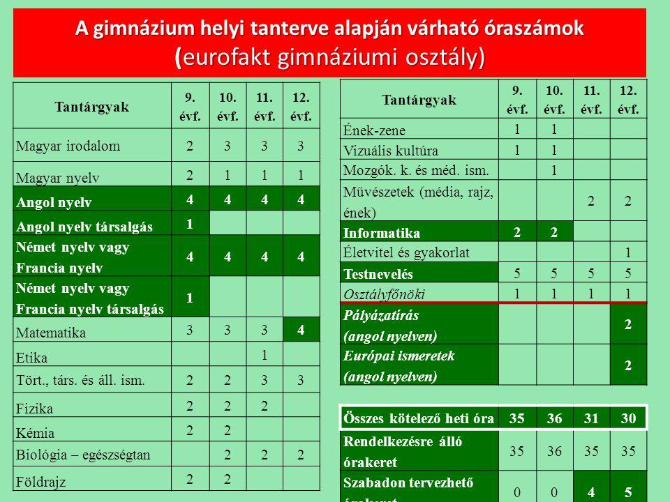 A gimnázium helyi tanterve alapján várható óraszámok (eurofakt gimnáziumi osztály)