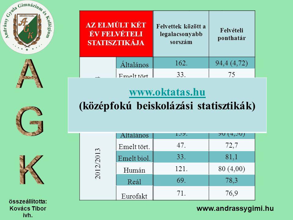 www.oktatas.hu (középfokú beiskolázási statisztikák)